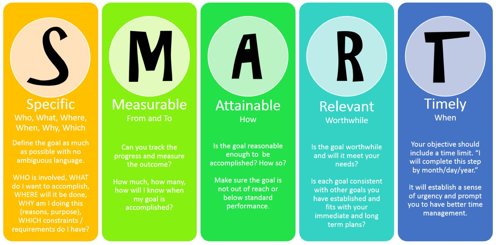 Image result for SMART personal goal setting